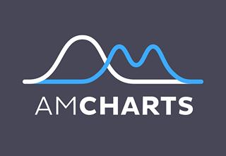 Mapy Amcharts
